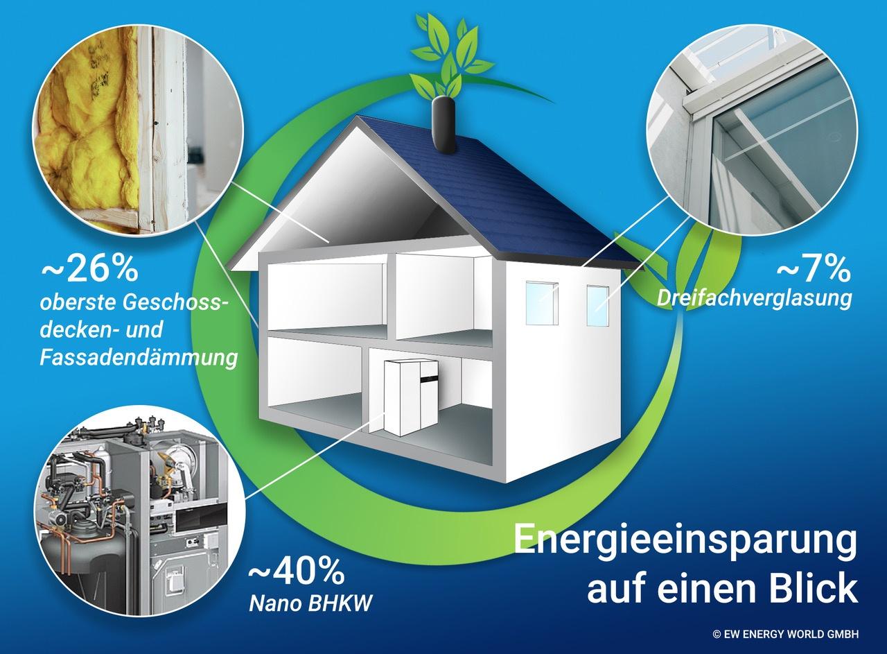 EW Energy World > Das Eigenheim als Klimaretter > Faktwert-Artikel 1280x943
