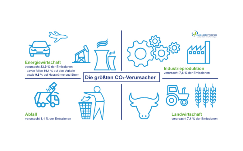 EW Infografik Emissionen 2018 Die groeßten CO2-Verursacher > Faktwert-Artikel 800x499