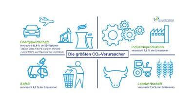 Die größten CO2-Verursacher